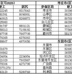山东省16地市医保经办机构咨询电话