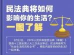 《工会法》宣传月 | 一图看懂《民法典》